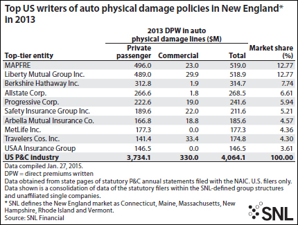 top writers in auto physical damage policies in New England
