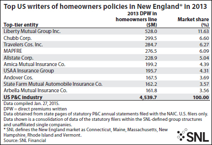 top writers of homeowners in New England