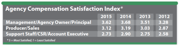 agency-compensation-satisfaction-index