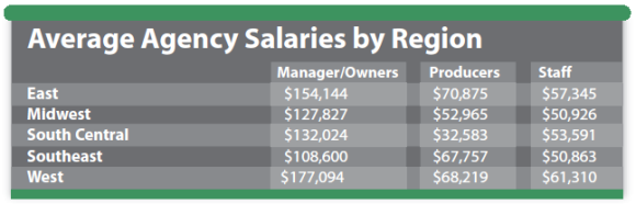 average-agency-salaries-by-region