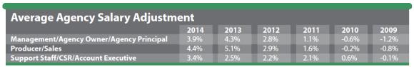 average-agency-salary-adjustment