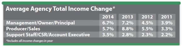 average-agency-total-income-change