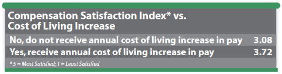 compensation-satisfaction-index