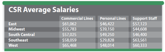 csr-average-salaries