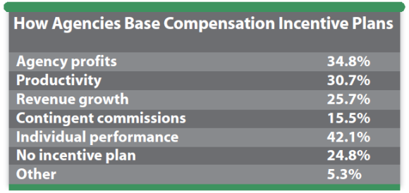 how-agencies-base-compensation-incentive-plans