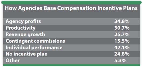 how-agencies-base-compensation-incentive-plans