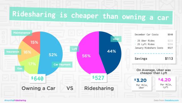 rideshare_costs