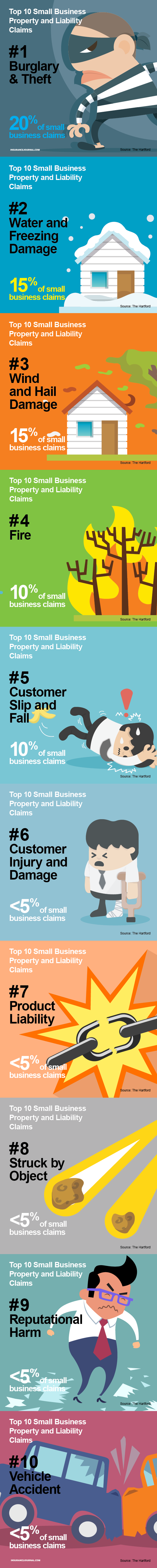 top 10 small business claims