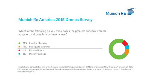 Drone Risks Munich Re