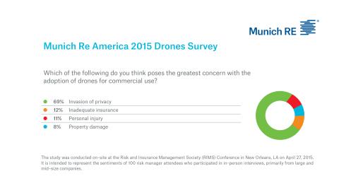 Drone Risks Munich Re