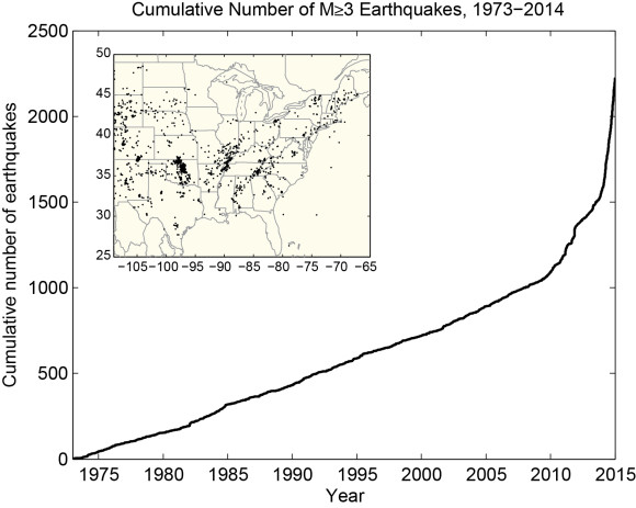 USGS Cumulative Earthquakes: Cumulative number of earthquakes with a magnitude of 3.0 or larger in the central and eastern United States, 1973-2014. The rate of earthquakes began to increase starting around 2009 and accelerated in 2013-2014. Source: USGS