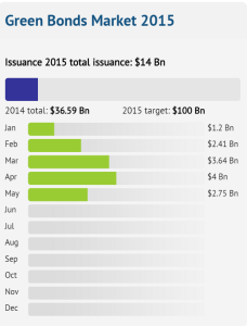 Climate Bonds Initiative green bonds issuance.