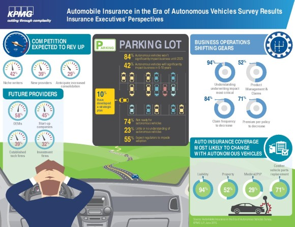 KPMG auto-infographic-survey-page-001