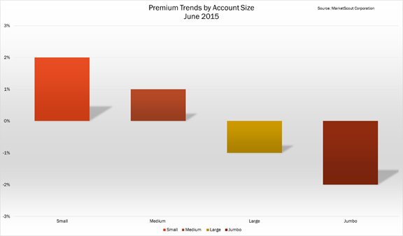 MarketScout June 2015 account size