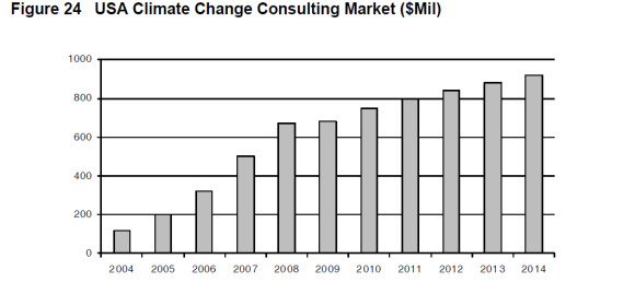 Source: Climate Change Business Journal