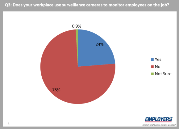 Workers' comp carrier Employers asked small business owners how many of them had installed video cameras to help detect fraud.