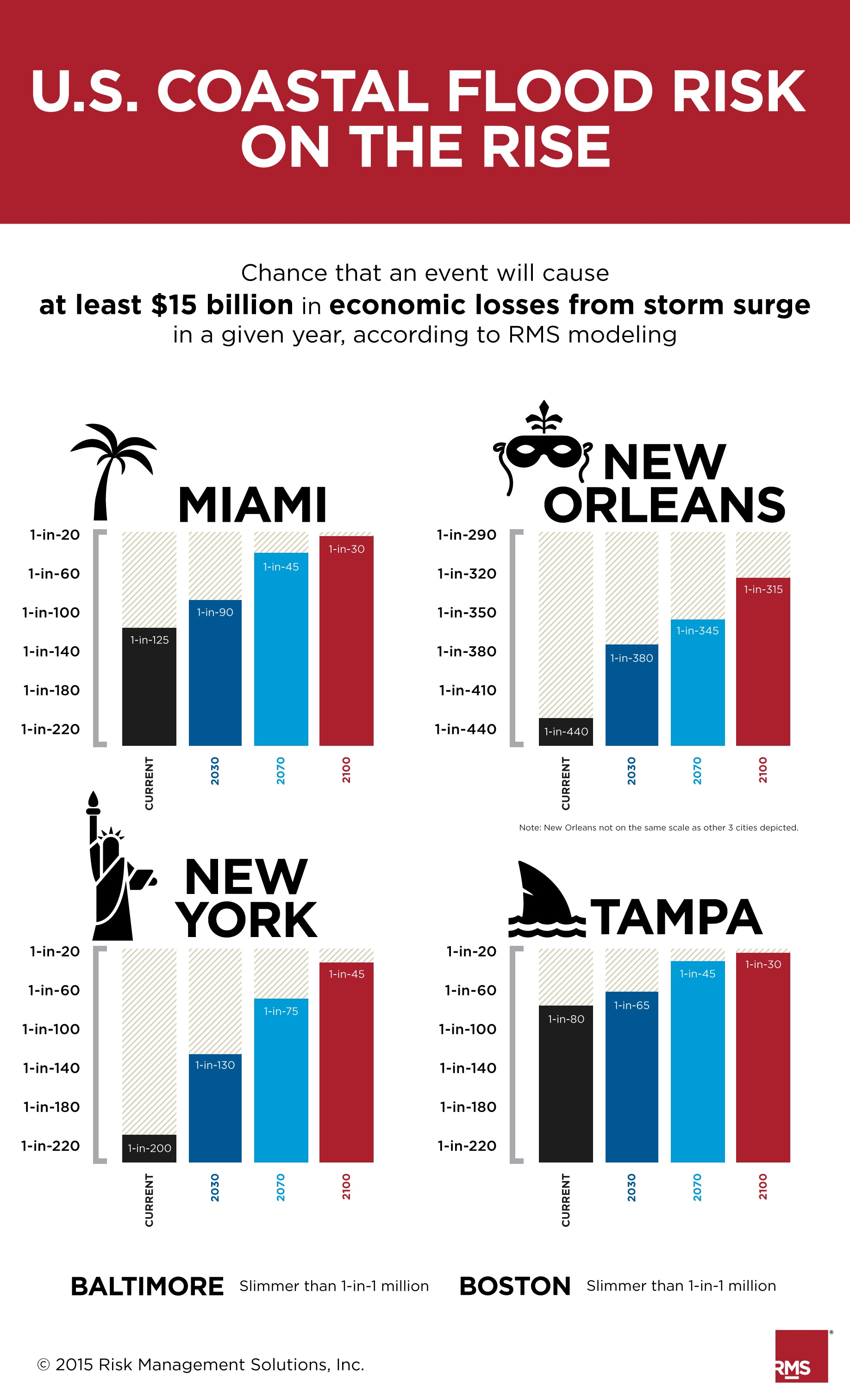10 Years After Katrina, Coastal Cities Face Greater Flood Risk: RMS