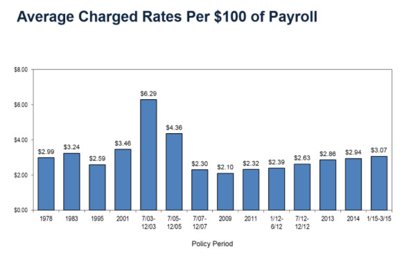 WCIRB Average Per 100 Payroll