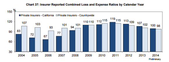 WCIRB Insurer Loss Ratios