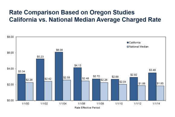 WCIRB Oregon Study
