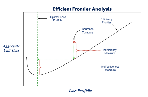 efficient frontier analysis Efficient frontier analysis calculates the curve that plots an objective value against changes to a requirement or constraint a typical use is for comparing portfolio returns against different risk levels so that investors can maximize return and minimize risk if you want to use this type of.