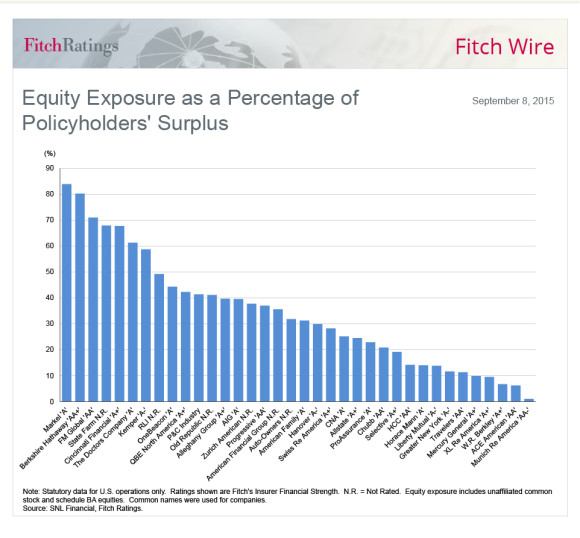 fitch-chart-equity-exposure-surplus-20150908