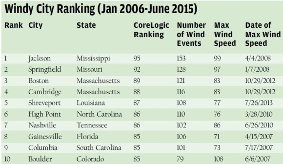 WindyRanking