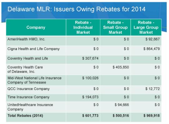 Delaware MLR chart
