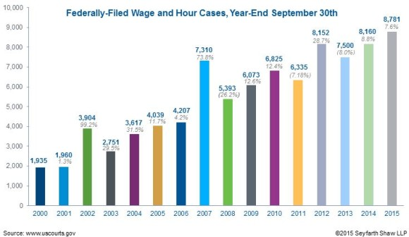 Wage & Hour Lawsuits