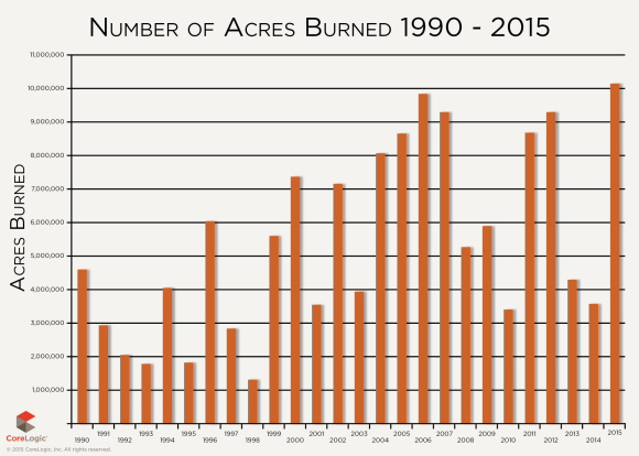 CoreLogic acres burned per year