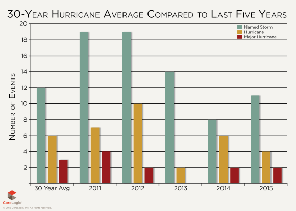 CoreLogic hurricane 30 year avg