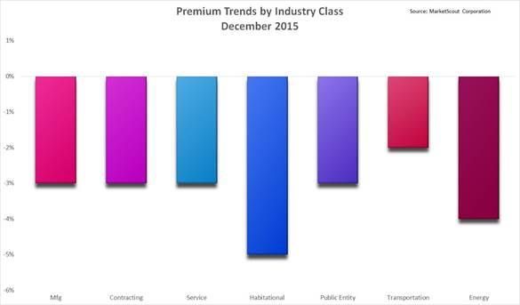 December industry class