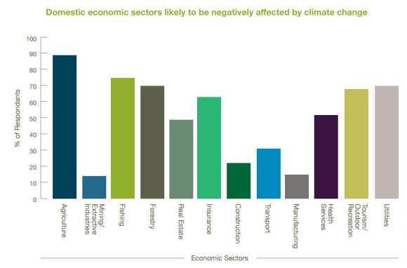 Institute for Policy Integrity Climate Change Graphic 2