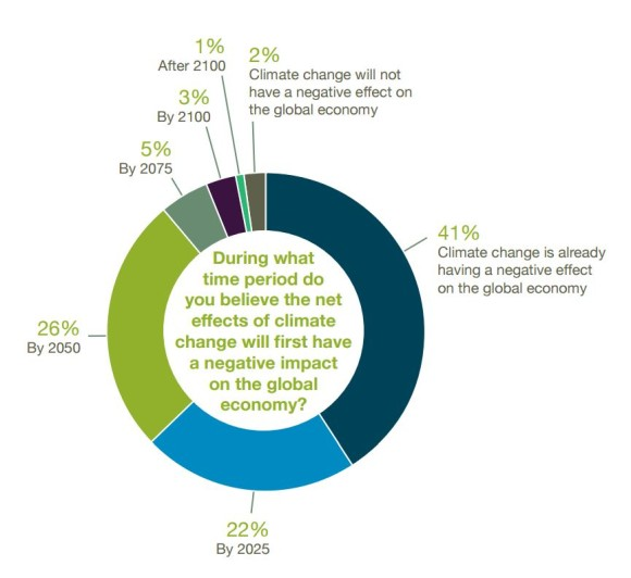 The Institute for Policy Integrity recently published the results of a survey of economists feelings on the impact of climate change.
