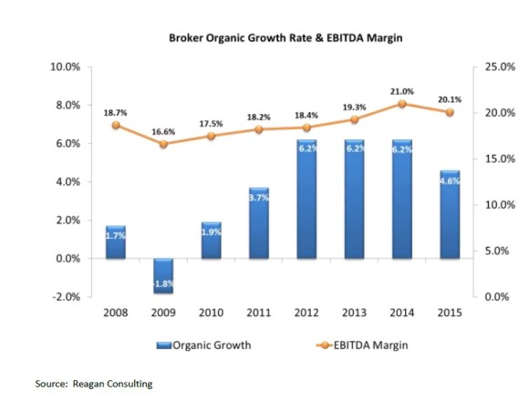 EBITDA: Earnings Before Interest, Taxes, Depreciation & Amortization Source: Reagan Consulting Organic Growth and Profitability Survey