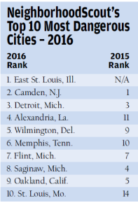 top 10 most violent us cities