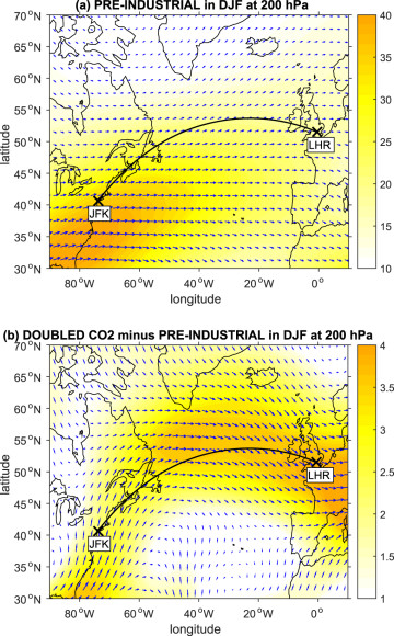 Changing winter winds in the north Atlantic sector. Blue vectors (one per grid point) indicate the horizontal wind field in the atmosphere at the 200 (hectopascal) level, averaged over 20 winters in the climate model. Panel (a) shows a pre-industrial control simulation and panel (b) shows the equilibrated anomaly in a doubled-CO2 simulation. Colored shading indicates the magnitude of the wind vectors. The black line indicates the great circle route between New York and London. Source: Environmental Research Letters