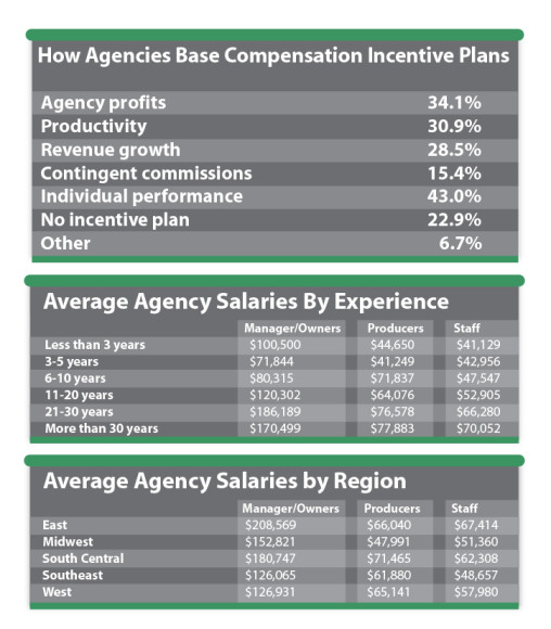 salaries by experience