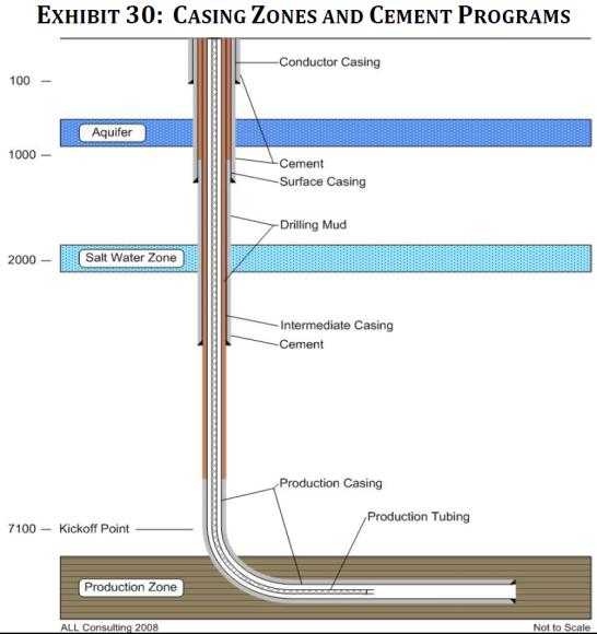 casing-zones-chart