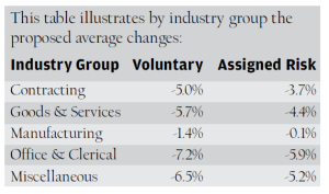 industry-group-changes