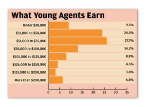 2016-young-agents-earn