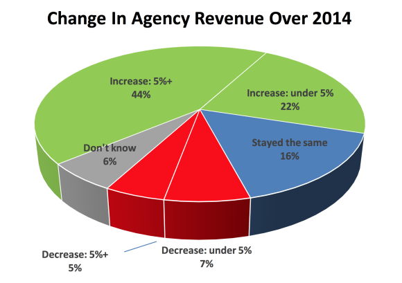 Independent agency revenue growth (2014) Channel Harvest