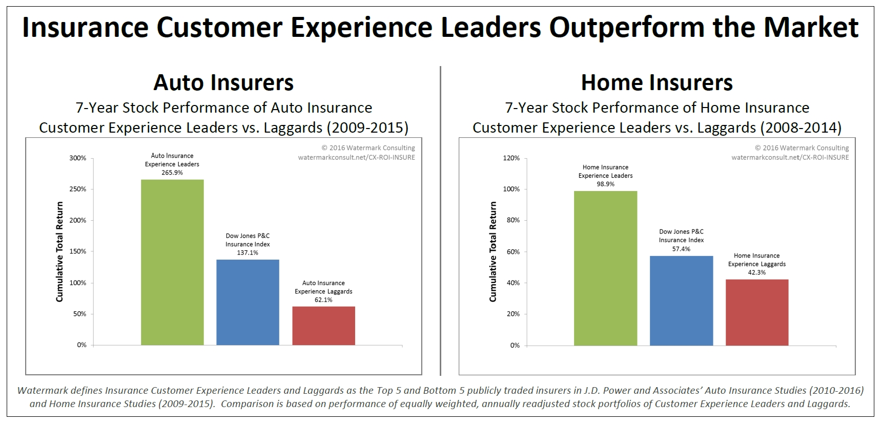 Watermark_Consulting_2016_Customer_Experience_ROI_Study_Graphic_(Auto-Home_Insurers)