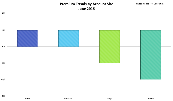 MarketScout 2016 account size