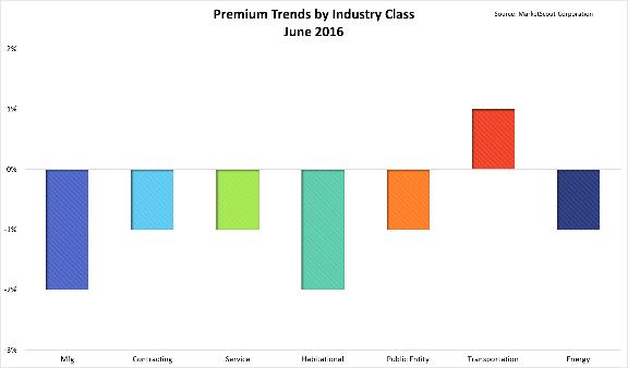 MarketScout JUne 2016 industry class
