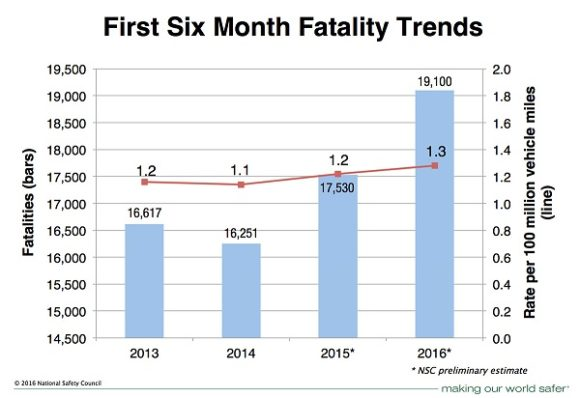 Motor Vehicle Fatality Estimates - 6 month trends. Source: National Safety Council.