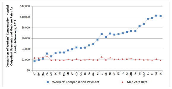Comparison of Workers' Compensation Hospital Outpatient Payments and Medicare Rates for Level I Arthroscopy, 2014. Source: WCRI