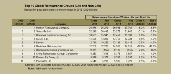 AMBEST-Top-10-reinsurers-Sept-2016a