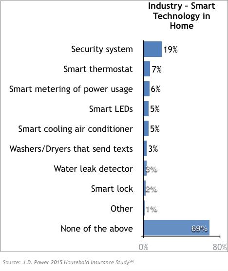 JD Power Smart-Home