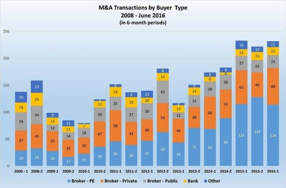Insurance agency mergers and acquisitions, US and Canada, by buyer type, 2008-2106, in six-month periods. Source: OPTIS Partners